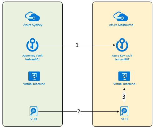 Azure Disk Encryption Disaster Recovery / Migration