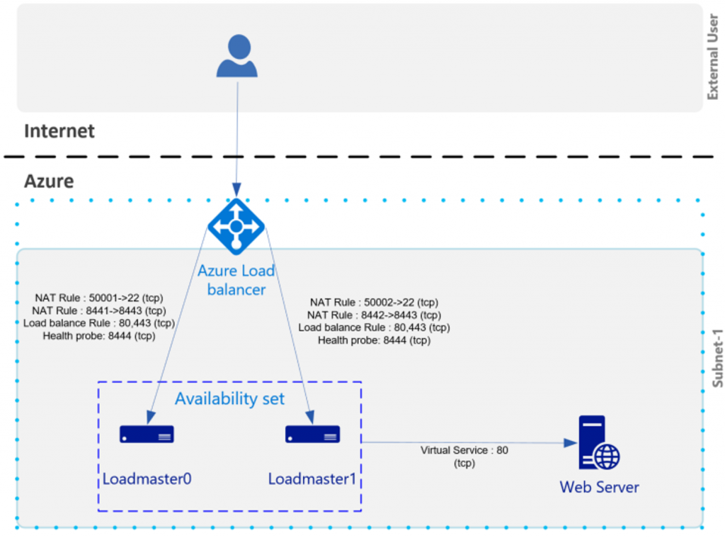 Kemp Loadmaster virtual appliance in Azure – Deploy Azure