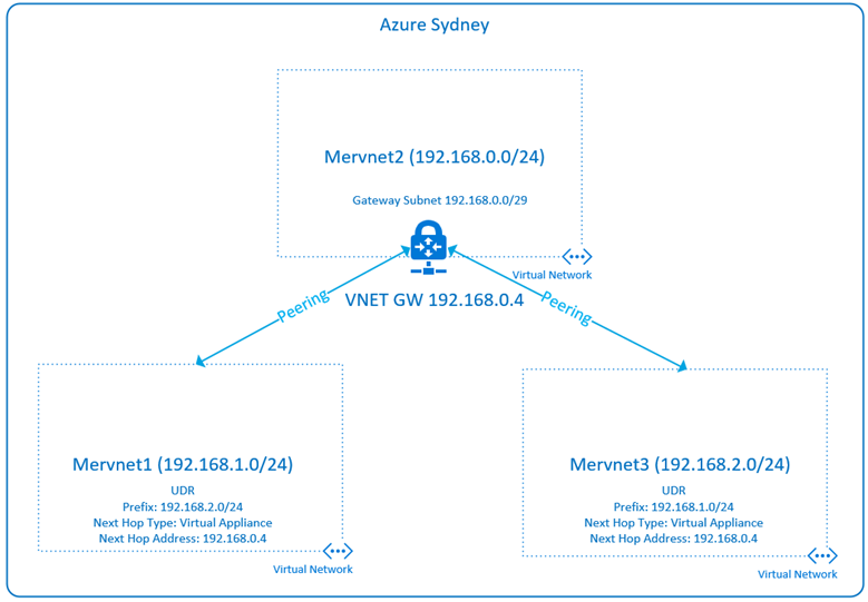 Azure VNet Peering Gateway Transit Hub and Spoke – Deploy Azure