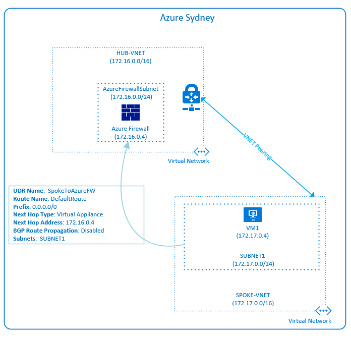 Azure Firewall – Hub and Spoke UDR configuration – Deploy Azure