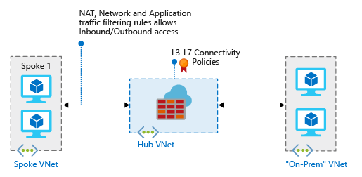 Azure Firewall – Hub/Spoke Hybrid Network with Forced